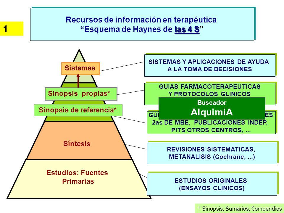 Recursos de información en terapéutica las 4 S Esquema de Haynes de las 4 S Recursos de información en terapéutica las 4 S Esquema de Haynes de las 4