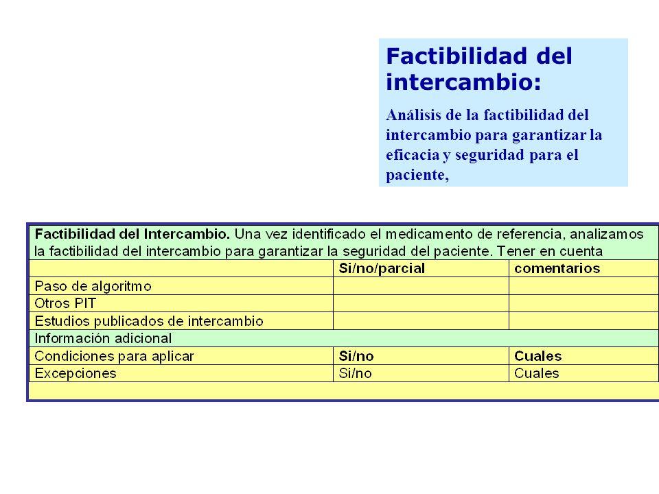 Factibilidad del intercambio: Análisis de la factibilidad del intercambio para garantizar la eficacia y seguridad para el paciente, 4