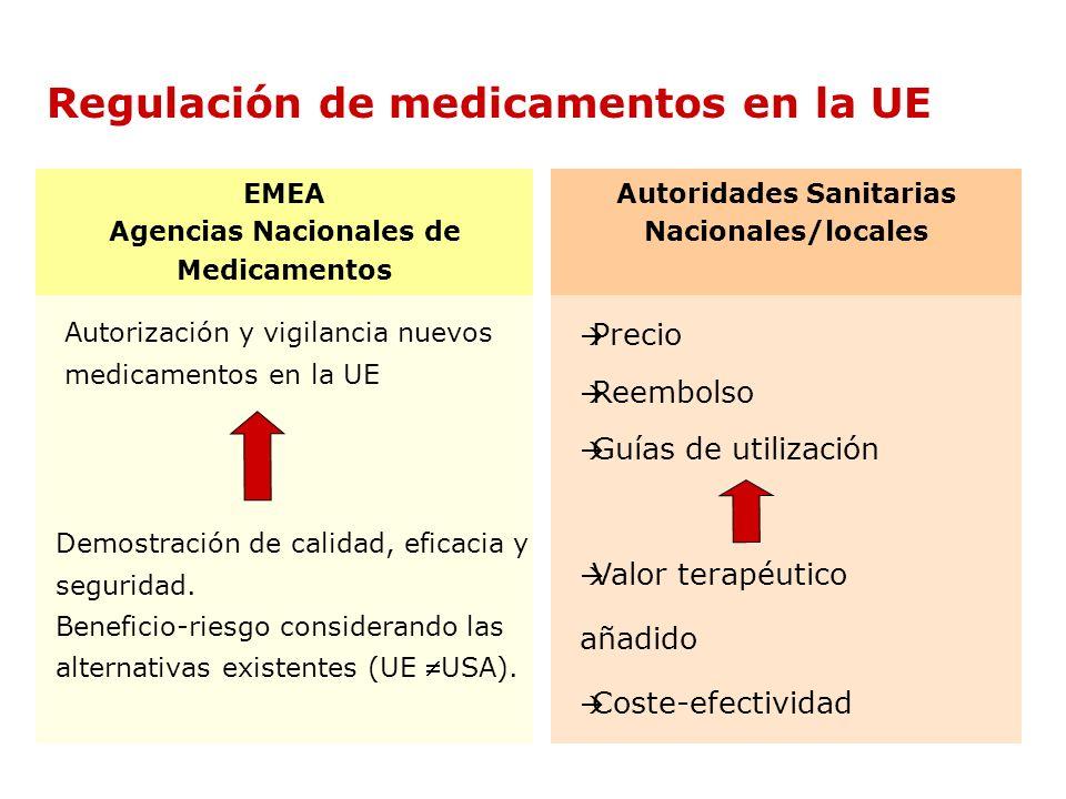 EMEA Agencias Nacionales de Medicamentos Demostración de calidad, eficacia y seguridad. Beneficio-riesgo considerando las alternativas existentes (UE