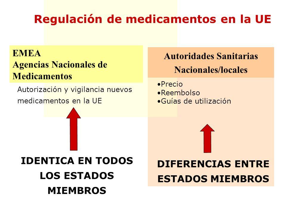 DIFERENCIAS ENTRE ESTADOS MIEMBROS EMEA Agencias Nacionales de Medicamentos IDENTICA EN TODOS LOS ESTADOS MIEMBROS Autoridades Sanitarias Nacionales/l