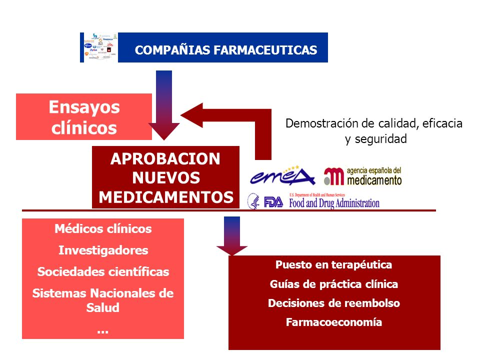 Ensayos clínicos Demostración de calidad, eficacia y seguridad Médicos clínicos Investigadores Sociedades científicas Sistemas Nacionales de Salud...