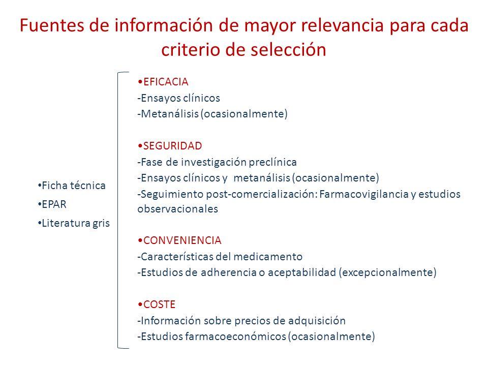 EFICACIA -Ensayos clínicos -Metanálisis (ocasionalmente) SEGURIDAD -Fase de investigación preclínica -Ensayos clínicos y metanálisis (ocasionalmente)