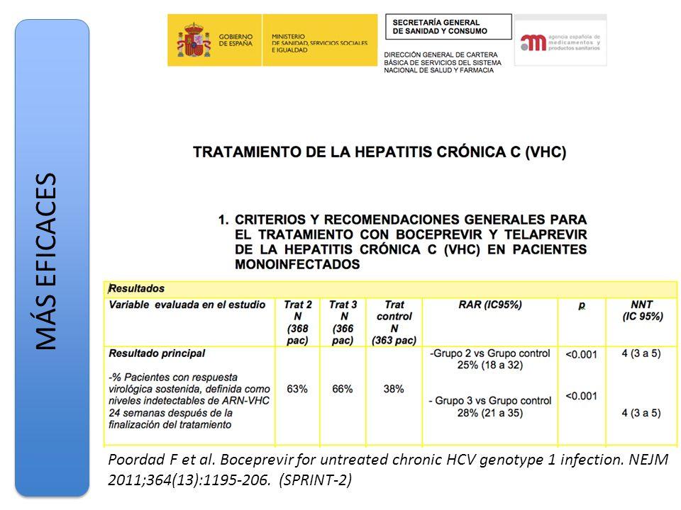 MÁS EFICACES Poordad F et al. Boceprevir for untreated chronic HCV genotype 1 infection. NEJM 2011;364(13):1195-206. (SPRINT-2)