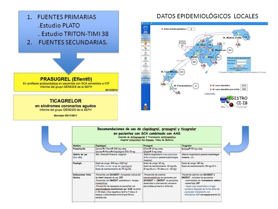 1.FUENTES PRIMARIAS.Estudio PLATO. Estudio TRITON-TIMI 38 2. FUENTES SECUNDARIAS. DATOS EPIDEMIOLÓGICOS LOCALES