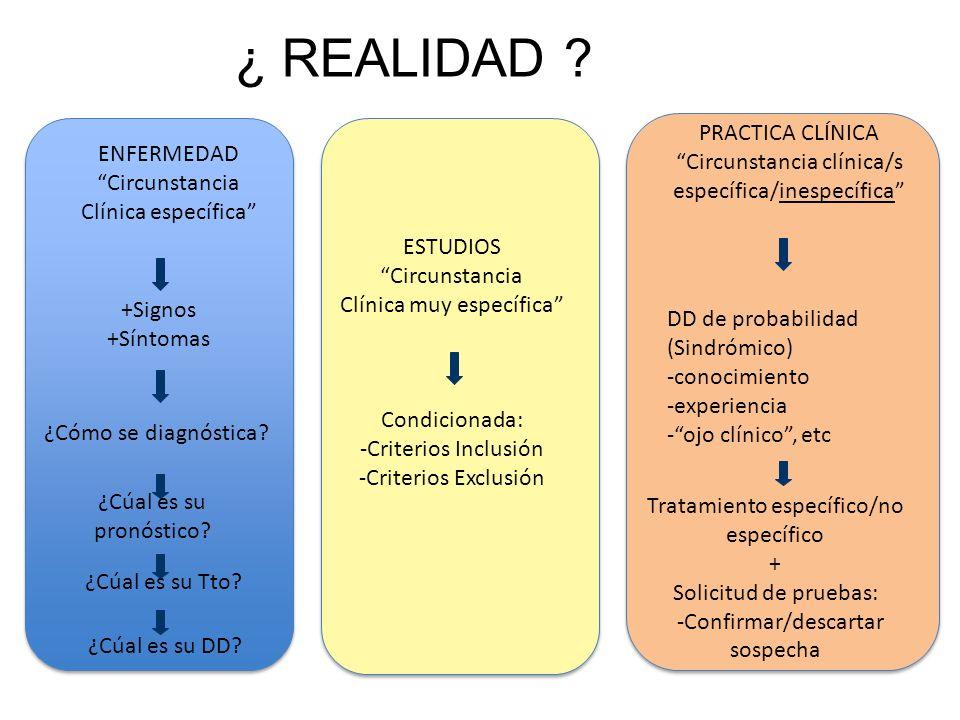 ENFERMEDAD Circunstancia Clínica específica +Signos +Síntomas ¿Cómo se diagnóstica? ¿Cúal es su pronóstico? ¿Cúal es su Tto? ¿Cúal es su DD? ESTUDIOS