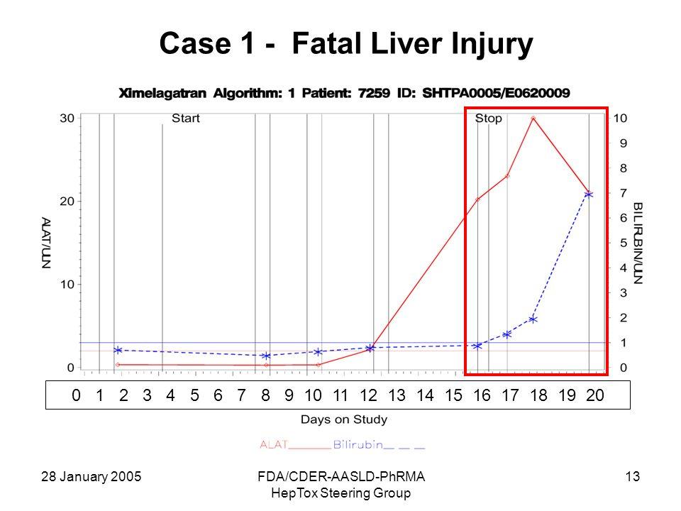 28 January 2005FDA/CDER-AASLD-PhRMA HepTox Steering Group 13 Case 1 - Fatal Liver Injury 0 1 2 3 4 5 6 7 8 9 10 11 12 13 14 15 16 17 18 19 20