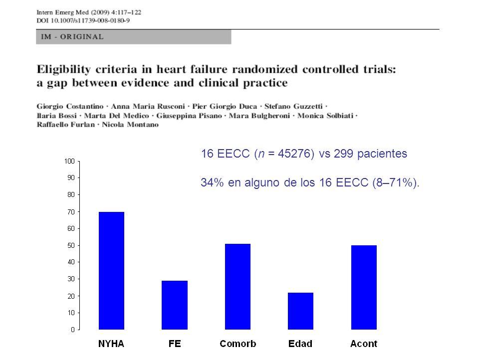 16 EECC (n = 45276) vs 299 pacientes 34% en alguno de los 16 EECC (8–71%).