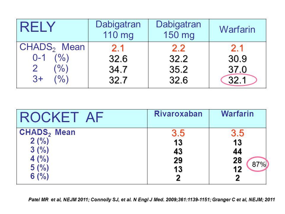 RELY Dabigatran 110 mg Dabigatran 150 mg Warfarin CHADS 2 Mean 0-1 (%) 2 (%) 3+ (%) 2.132.634.732.72.232.235.232.62.130.937.032.1 ROCKET AF Rivaroxaba