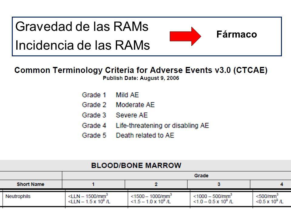 Gravedad de las RAMs Incidencia de las RAMs Fármaco
