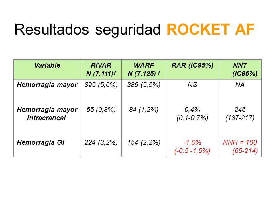 Resultados seguridad ROCKET AF VariableRIVAR N (7.111) Ϯ WARF N (7.125) Ϯ RAR (IC95%)NNT (IC95%) Hemorragia mayor Hemorragia mayor intracraneal Hemorr