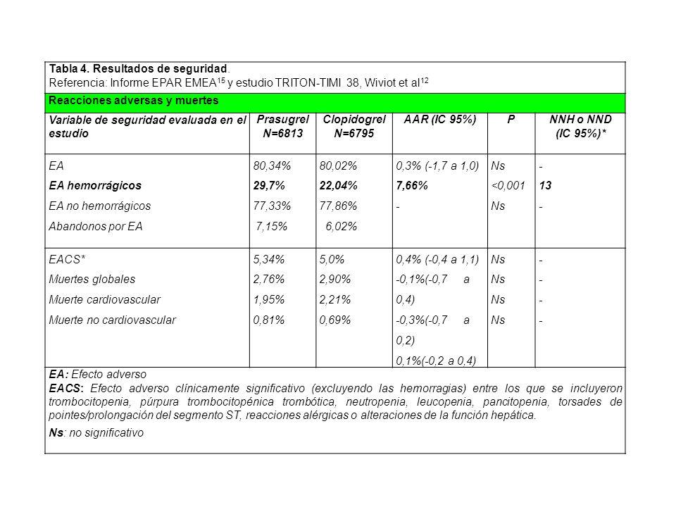 Tabla 4. Resultados de seguridad. Referencia: Informe EPAR EMEA 15 y estudio TRITON-TIMI 38, Wiviot et al 12 Reacciones adversas y muertes Variable de