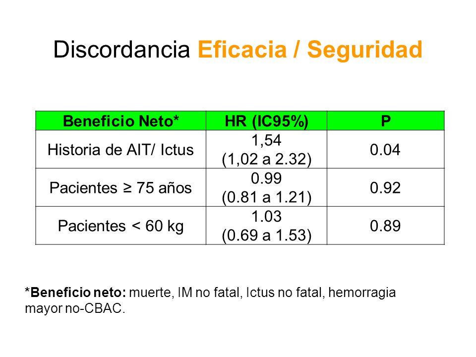 Beneficio Neto*HR (IC95%)P Historia de AIT/ Ictus 1,54 (1,02 a 2.32) 0.04 Pacientes 75 años 0.99 (0.81 a 1.21) 0.92 Pacientes < 60 kg 1.03 (0.69 a 1.5