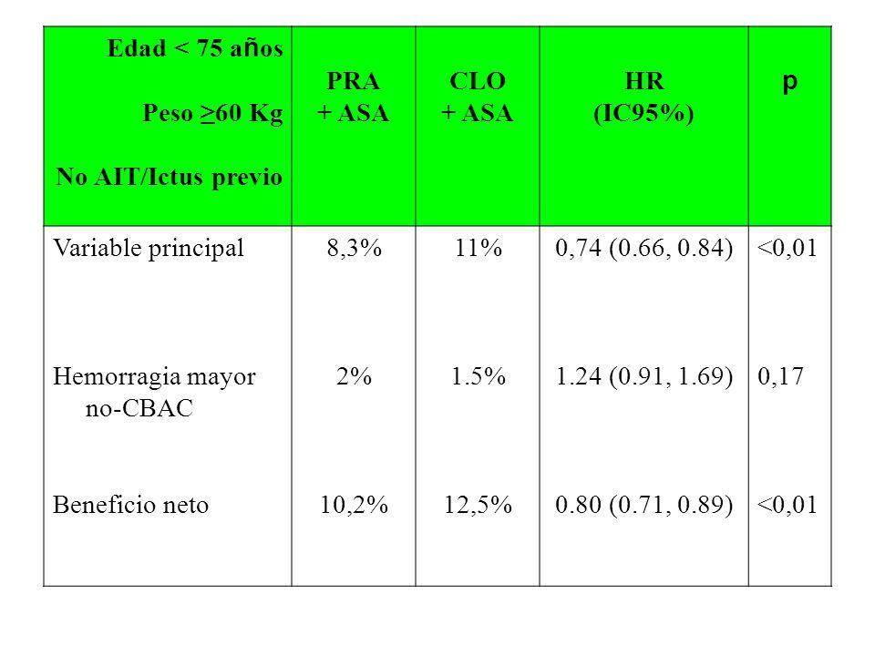 Edad < 75 a ñ os Peso 60 Kg No AIT/Ictus previo PRA + ASA CLO + ASA HR (IC95%) p Variable principal Hemorragia mayor no-CBAC Beneficio neto 8,3% 2% 10