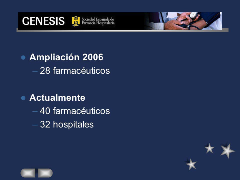 –28 farmacéuticos Actualmente –40 farmacéuticos –32 hospitales