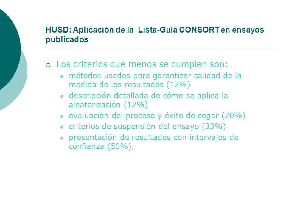 HUSD: Aplicación de la Lista-Guía CONSORT en ensayos publicados Los criterios que menos se cumplen son: métodos usados para garantizar calidad de la medida de los resultados (12%) descripción detallada de cómo se aplica la aleatorización (12%) evaluación del proceso y éxito de cegar (20%) criterios de suspensión del ensayo (33%) presentación de resultados con intervalos de confianza (50%).