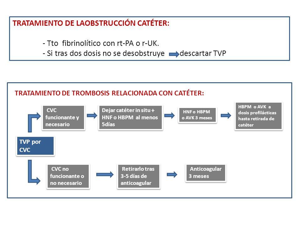 TRATAMIENTO DE LAOBSTRUCCIÓN CATÉTER: - Tto fibrinolítico con rt-PA o r-UK. - Si tras dos dosis no se desobstruye descartar TVP TRATAMIENTO DE TROMBOS