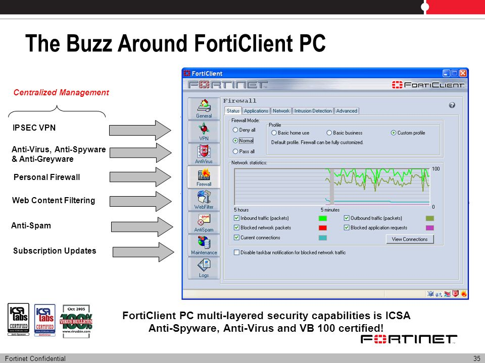Fortinet Confidential35 The Buzz Around FortiClient PC FortiClient PC multi-layered security capabilities is ICSA Anti-Spyware, Anti-Virus and VB 100