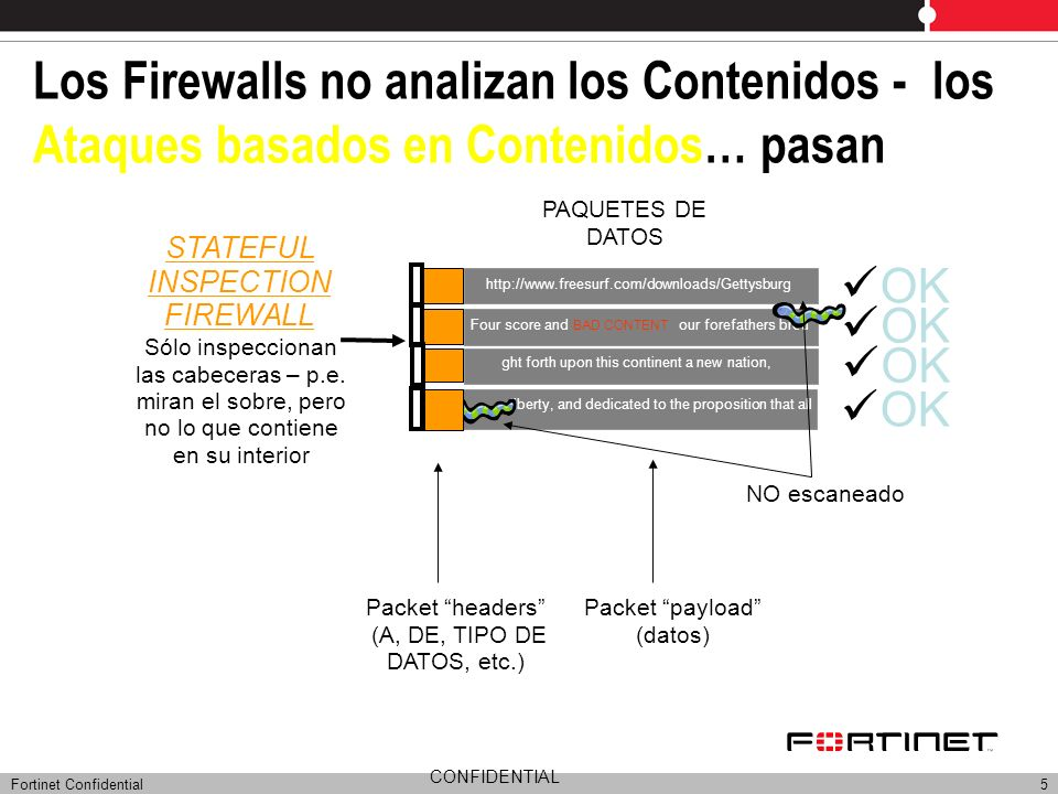 Fortinet Confidential6 Algunos Firewalls dicen hacer Deep Packet Inspection – pero todavía dejan mucho… http://www.freesurf.com/downloads/Gettysburg ght forth upon this continent a new nation, n liberty, and dedicated to the proposition that all DEEP PACKET INSPECTION Inspeccionan los contenidos paquete a paquete – pero fácilmente permiten pasar complejos ataques distribuidos en múltiples paquetes.