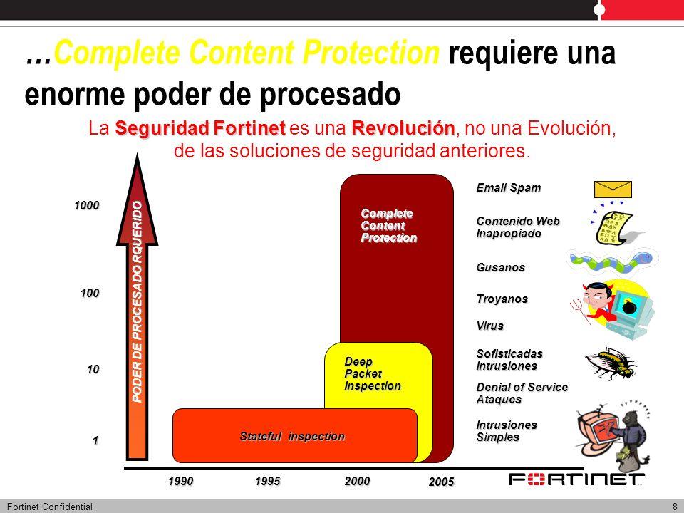 Fortinet Confidential8 …Complete Content Protection requiere una enorme poder de procesado PODER DE PROCESADO RQUERIDO 1990 2000 Email Spam Virus Troy