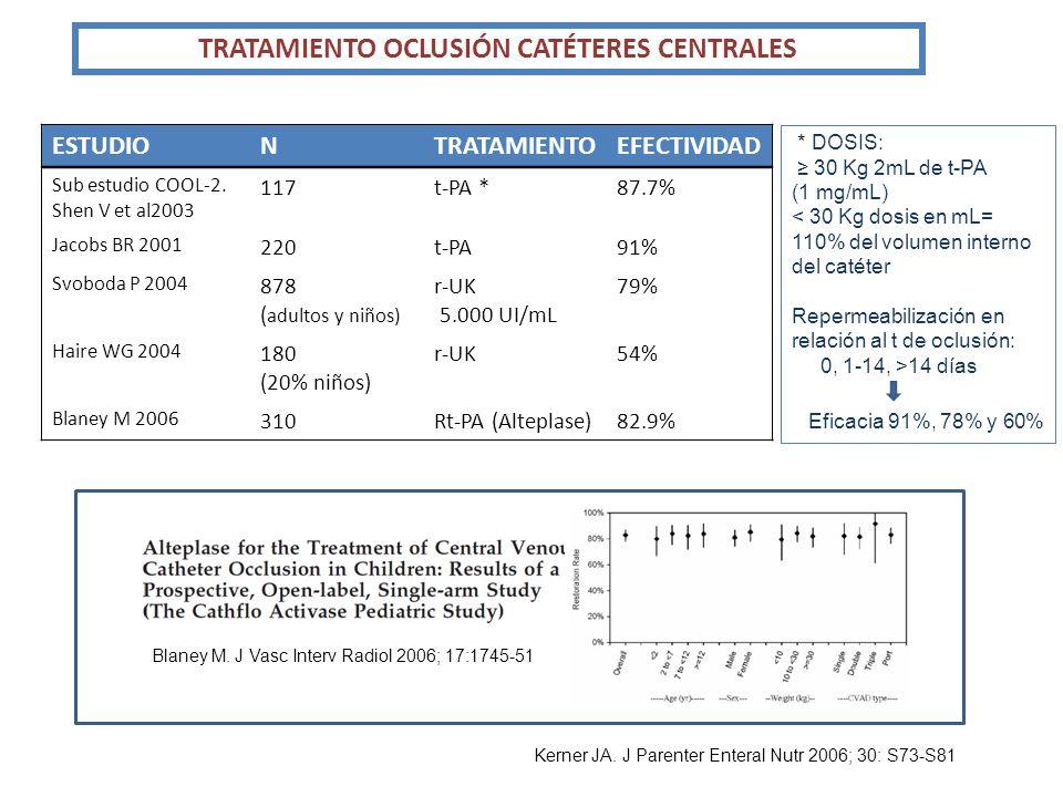 TRATAMIENTO OCLUSIÓN CATÉTERES CENTRALES ESTUDIONTRATAMIENTOEFECTIVIDAD Sub estudio COOL-2. Shen V et al2003 117t-PA *87.7% Jacobs BR 2001 220t-PA91%