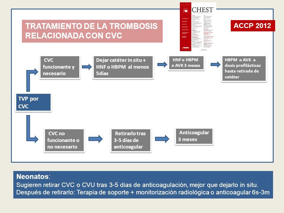 TRATAMIENTO DE LA TROMBOSIS RELACIONADA CON CVC TVP por CVC CVC funcionante y necesario Dejar catéter in situ + HNF o HBPM al menos 5días HNF o HBPM o