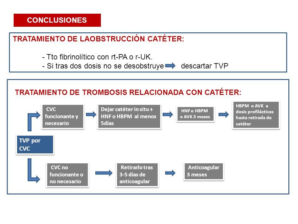 CONCLUSIONES TRATAMIENTO DE LAOBSTRUCCIÓN CATÉTER: - Tto fibrinolítico con rt-PA o r-UK. - Si tras dos dosis no se desobstruye descartar TVP TRATAMIEN