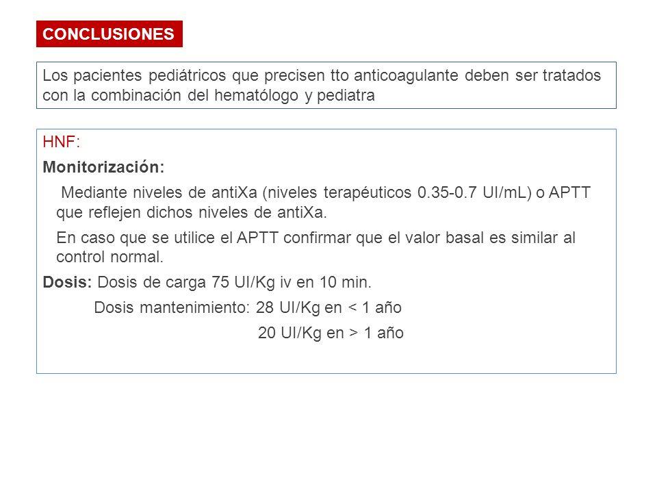 CONCLUSIONES HNF: Monitorización: Mediante niveles de antiXa (niveles terapéuticos 0.35-0.7 UI/mL) o APTT que reflejen dichos niveles de antiXa. En ca