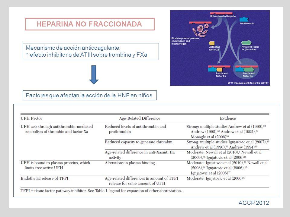 HEPARINA NO FRACCIONADA Mecanismo de acción anticoagulante: efecto inhibitorio de ATIII sobre trombina y FXa ACCP 2012 Factores que afectan la acción