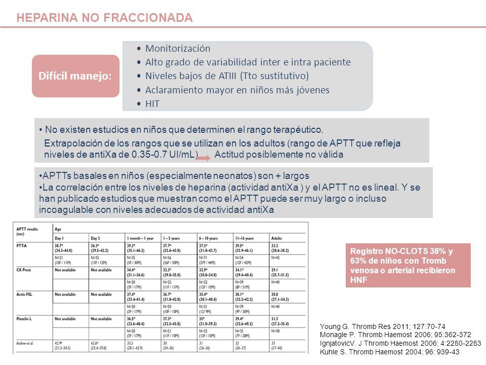 HEPARINA NO FRACCIONADA Monitorización Alto grado de variabilidad inter e intra paciente Niveles bajos de ATIII (Tto sustitutivo) Aclaramiento mayor e