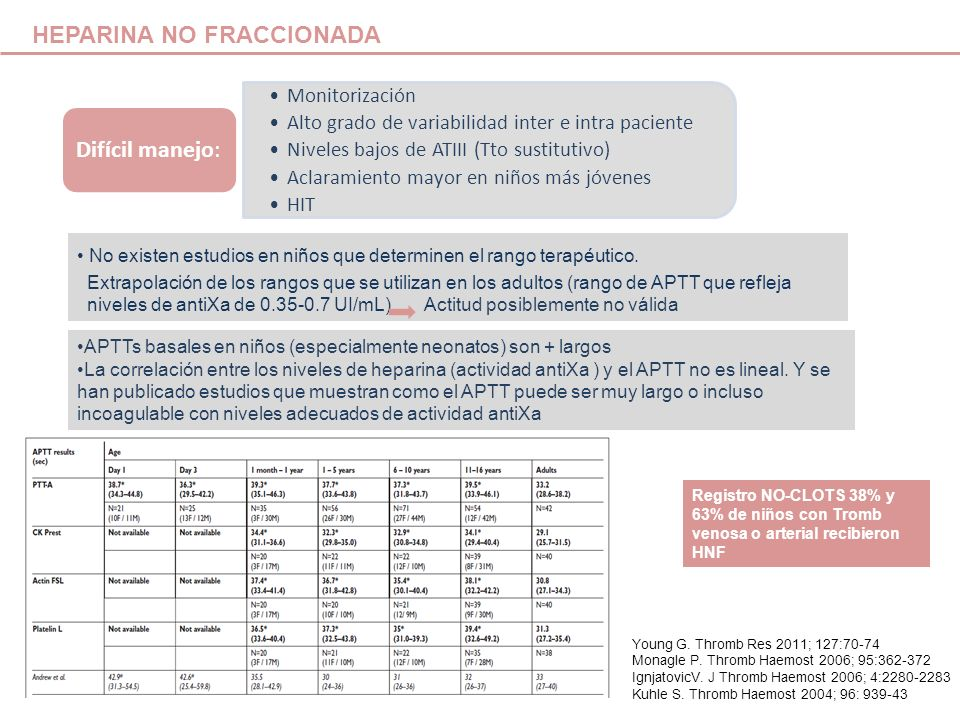 ACCP 2012 DOSIFICACION HNF