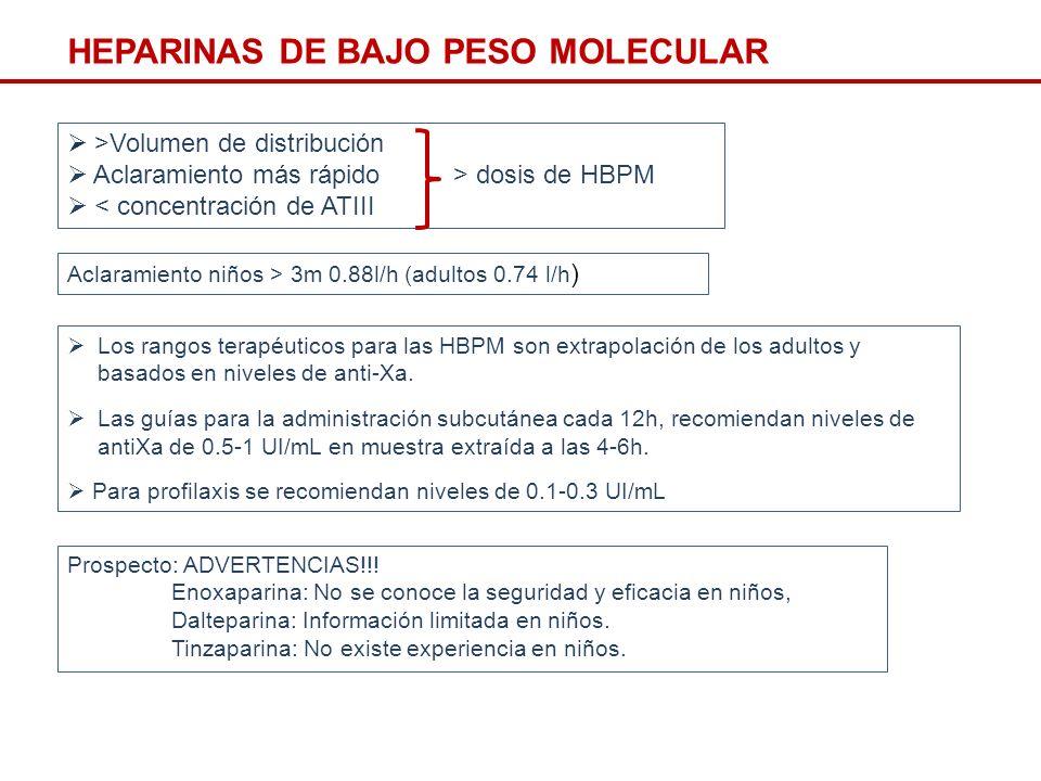 CONCLUSIONES HBPM: Enoxaparina Monitorización: Mediante niveles de antiXa: Niveles terapéuticos 0.5–1.0 UI/mL Niveles profilácticos 0.1-0.3 UI/mL Dosis: Niños < 2 meses 1.5 mg/Kg/12h Niños > 2 meses 1 mg/Kg/12h o Neonatos pretérmino: 1.5-2 mg/Kg Neonatos a término: 1.5-1.7 mg/Kg >2 meses: 1.0 mg/Kg o Niños < 2 meses 1.5-1.7 mg/Kg/12h Niños > 2 meses 1 mg/Kg/12h