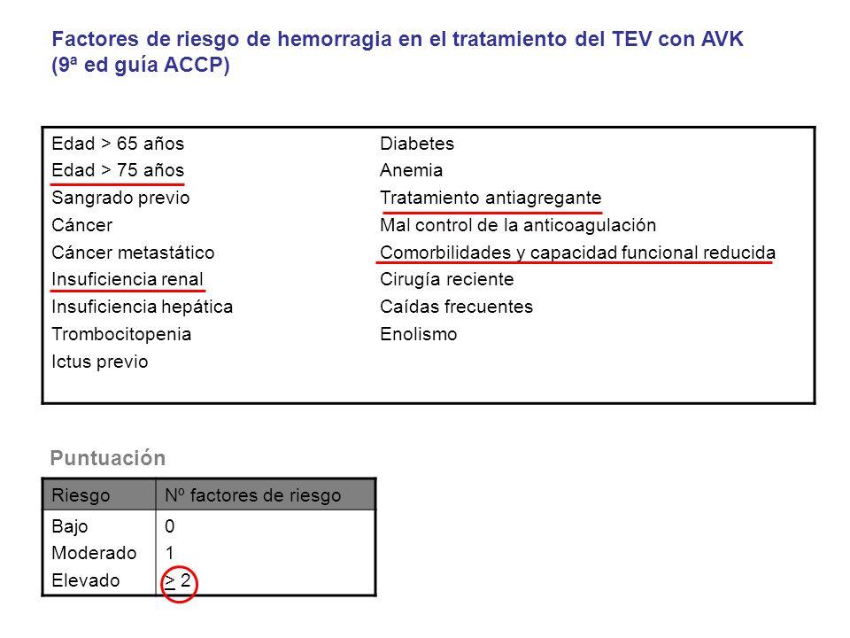 Edad > 65 años Edad > 75 años Sangrado previo Cáncer Cáncer metastático Insuficiencia renal Insuficiencia hepática Trombocitopenia Ictus previo Diabet