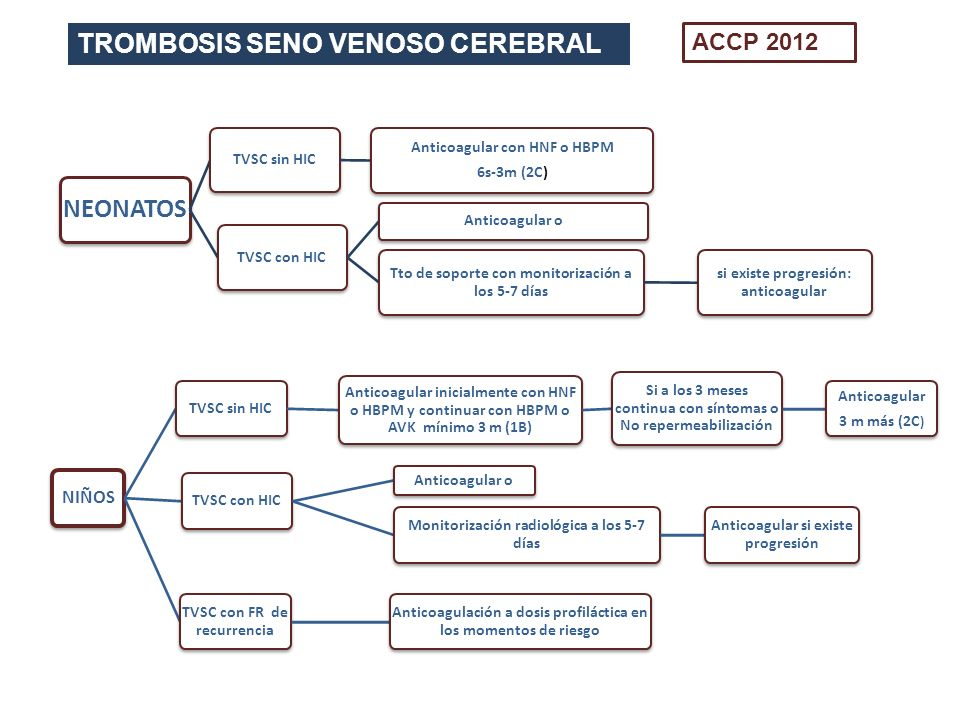 TROMBOSIS SENO VENOSO CEREBRAL NEONATOS TVSC sin HIC Anticoagular con HNF o HBPM 6s-3m (2C) TVSC con HIC Anticoagular o Tto de soporte con monitorizac
