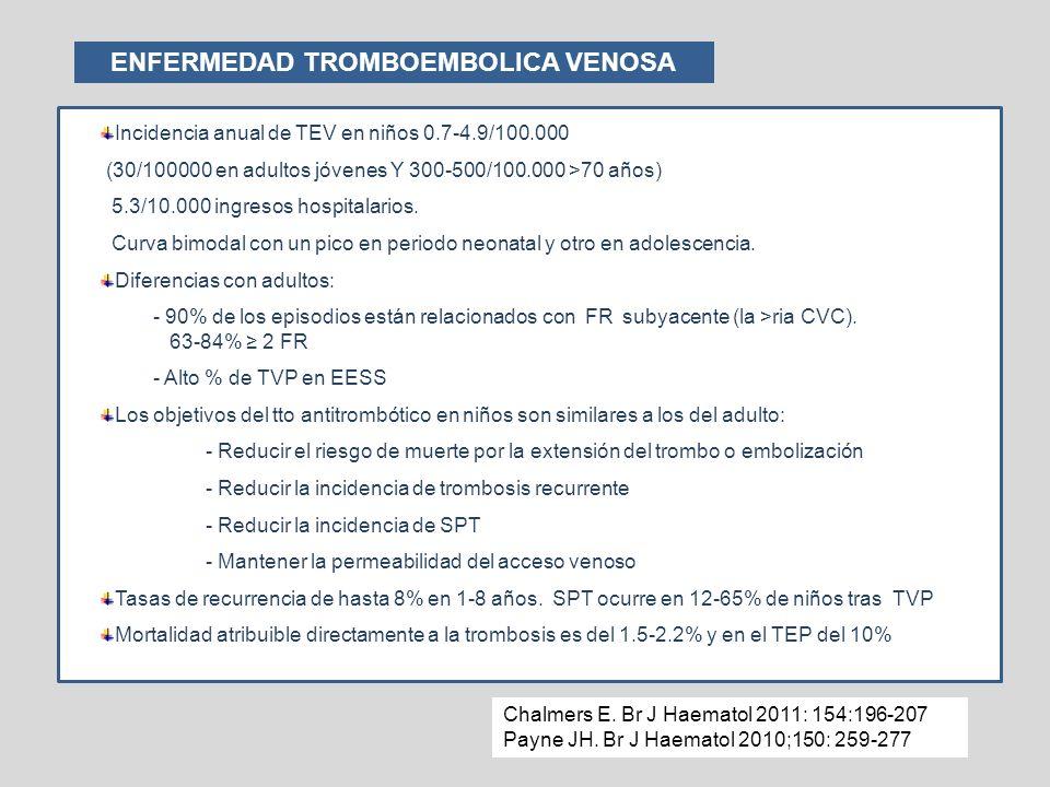 Incidencia anual de TEV en niños 0.7-4.9/100.000 (30/100000 en adultos jóvenes Y 300-500/100.000 >70 años) 5.3/10.000 ingresos hospitalarios. Curva bi