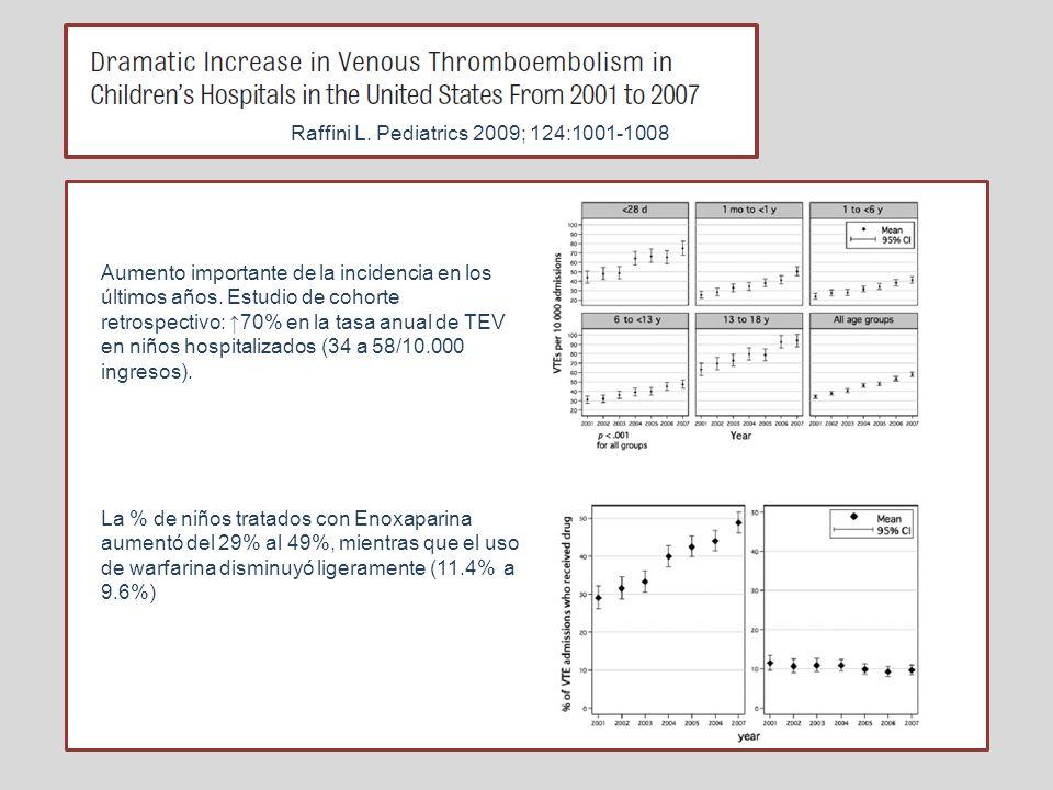 TRATAMIENTO INICIAL DE TEV Nº PacientesTratamientoRespuestaRecurrenciaHemorragia > Dix et al 2000 146HBPM94%1%5% Massicotte et al 2003 REVIVE 79HBPM HNF+AVK 5% 10% 5.6% 12.5% Revel-Vilk et al 2004 245HBPM53% RC 28% RP 0% Schobes s et al 2006 80Enoxaparina4%1% Br J Haematol 2011; 154:196-207 ACCP 2012