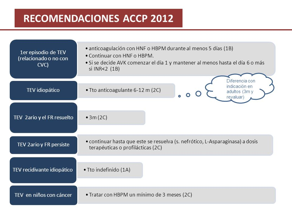 RECOMENDACIONES ACCP 2012 anticoagulación con HNF o HBPM durante al menos 5 días (1B) Continuar con HNF o HBPM. Si se decide AVK comenzar el día 1 y m