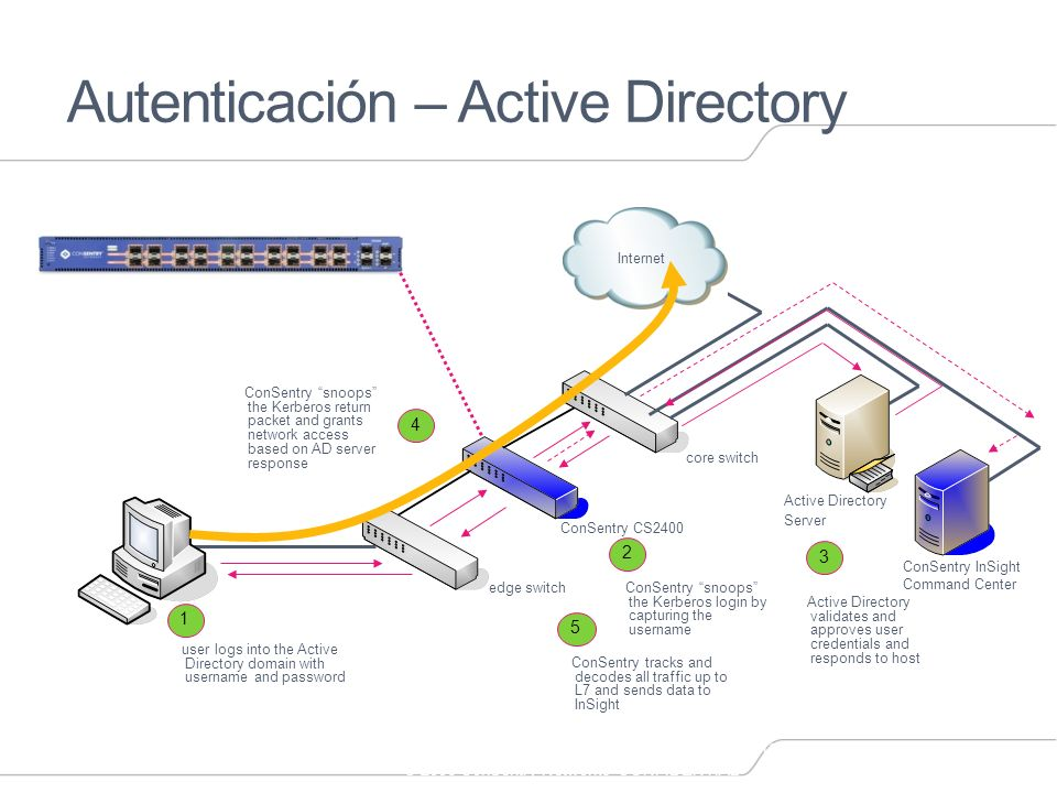 16 © 2006 ConSentry Networks CONFIDENTIAL Autenticación – Active Directory edge switch core switch ConSentry CS2400 Internet Active Directory Server 1