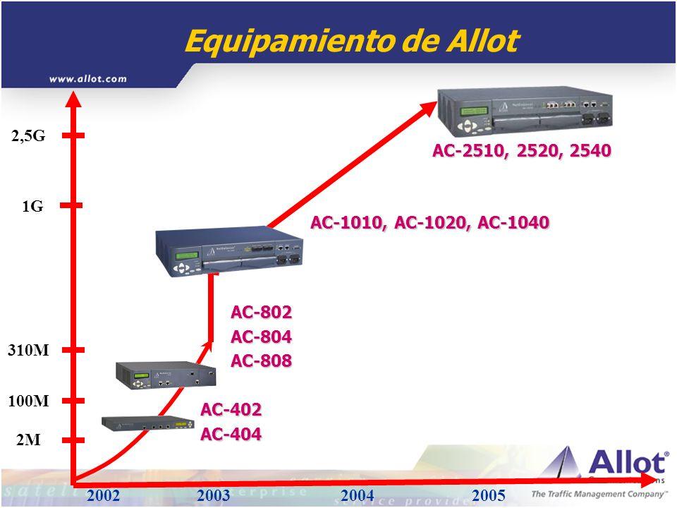 Equipamiento de Allot 2002 2003 2004 2005 1G 2,5G 310M 100M AC-2510, 2520, 2540 AC-1010, AC-1020, AC-1040 2M AC-802AC-804AC-808 AC-402AC-404