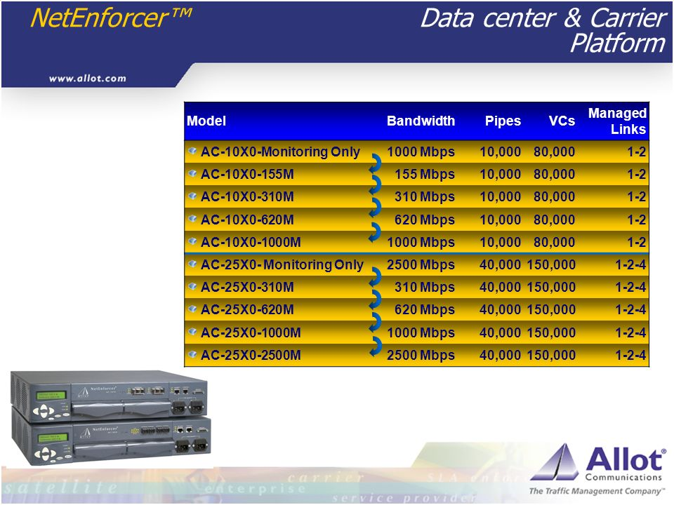 NetEnforcer Data center & Carrier Platform ModelBandwidthPipesVCs Managed Links AC-10X0-Monitoring Only1000 Mbps10,00080,0001-2 AC-10X0-155M155 Mbps10
