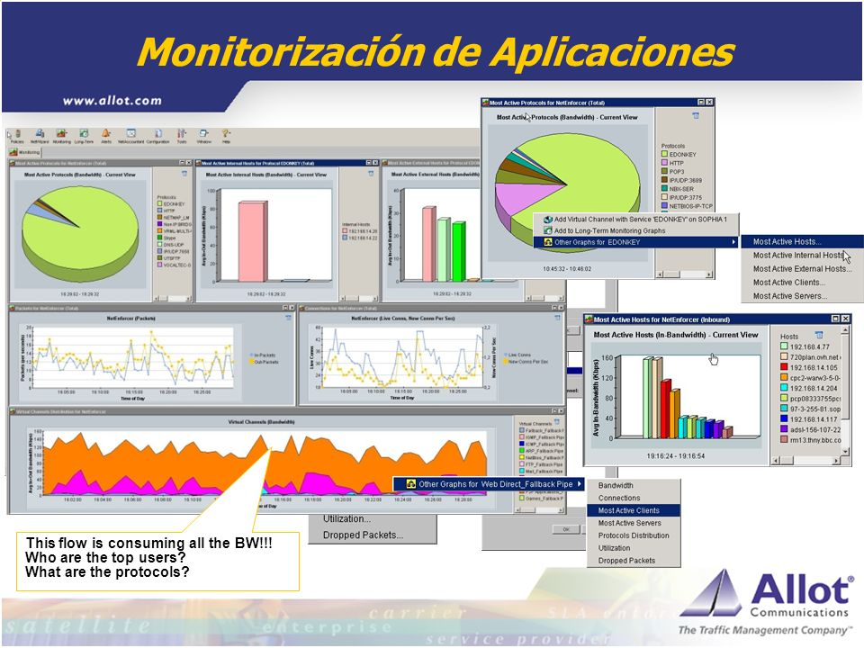 Monitorización de Aplicaciones This flow is consuming all the BW!!! Who are the top users? What are the protocols?