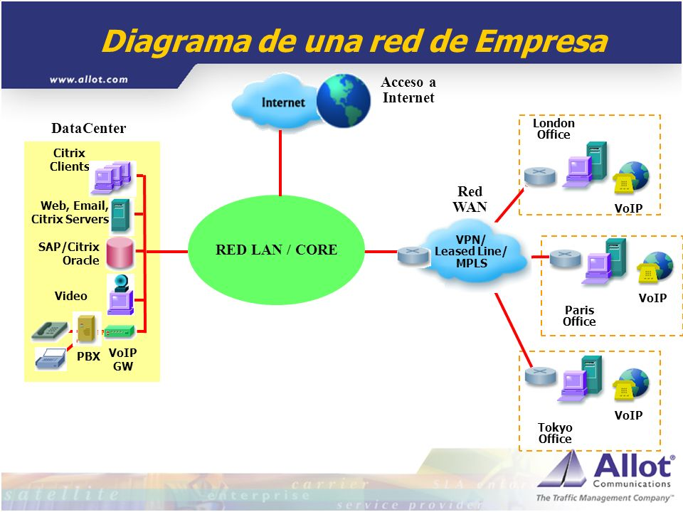 Diagrama de una red de Empresa Web, Email, Citrix Servers Video Citrix Clients SAP/Citrix Oracle VoIP GW PBX DataCenter Tokyo Office London Office VoI