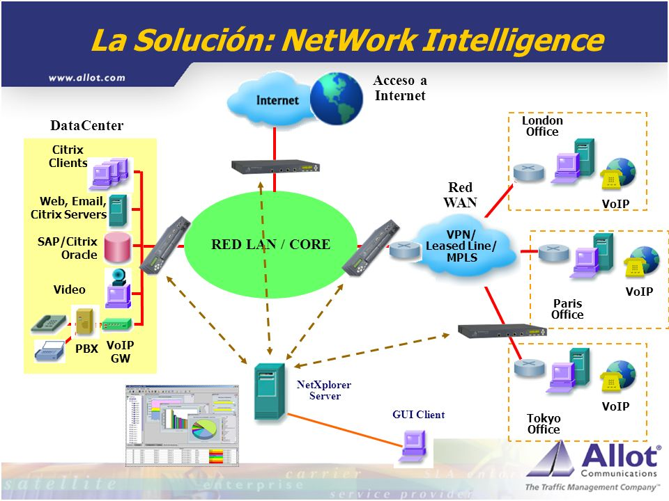 La Solución: NetWork Intelligence Web, Email, Citrix Servers Video Citrix Clients SAP/Citrix Oracle VoIP GW PBX DataCenter Tokyo Office London Office