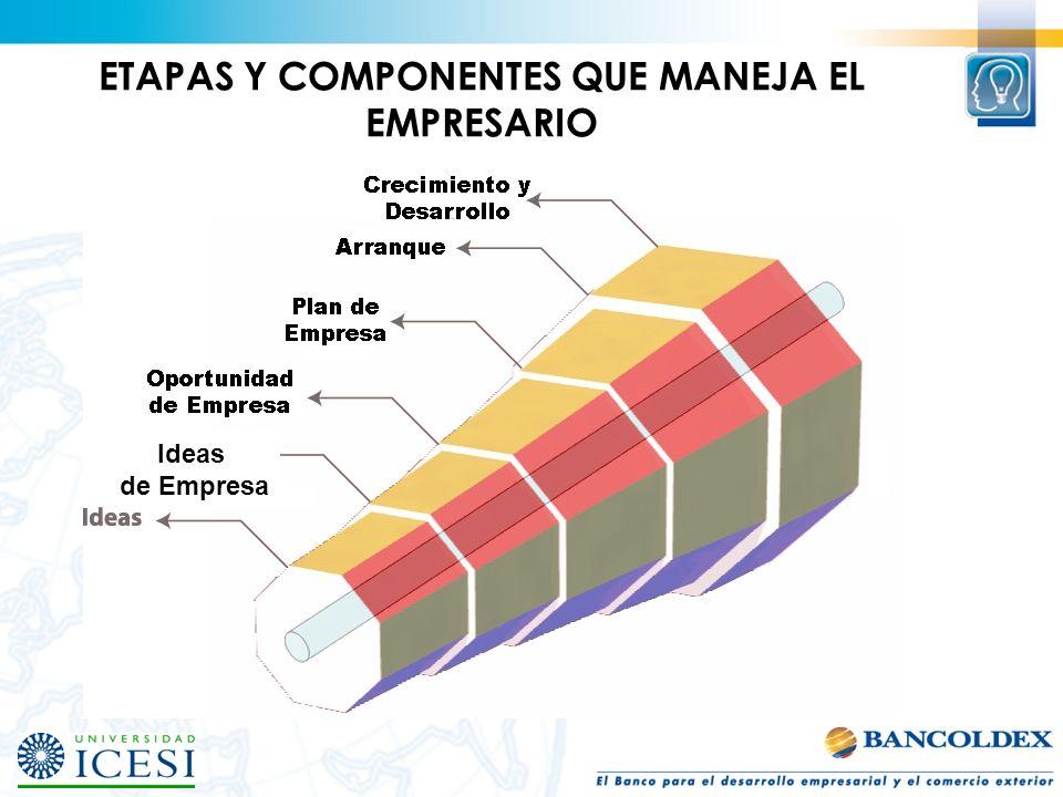 Clientes con pedido Información entorno Tecnología Recursos naturales Recursos financieros Recursos humanos Redes empresariales Oportunidad Concepto/Modelo de Empresa ---------------- Empresario CDEE – Centro de Desarrollo del Espíritu Empresarial