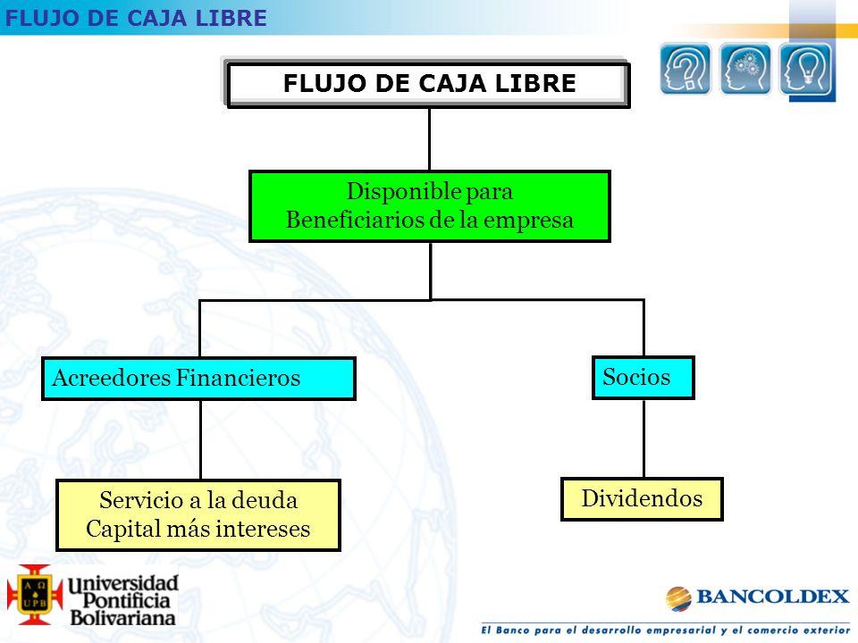 FLUJO DE CAJA LIBRE Disponible para Beneficiarios de la empresa Acreedores Financieros Socios Servicio a la deuda Capital más intereses Dividendos FLUJO DE CAJA LIBRE