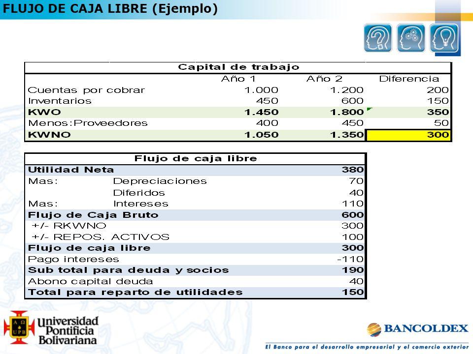 FLUJO DE CAJA LIBRE (Ejemplo)