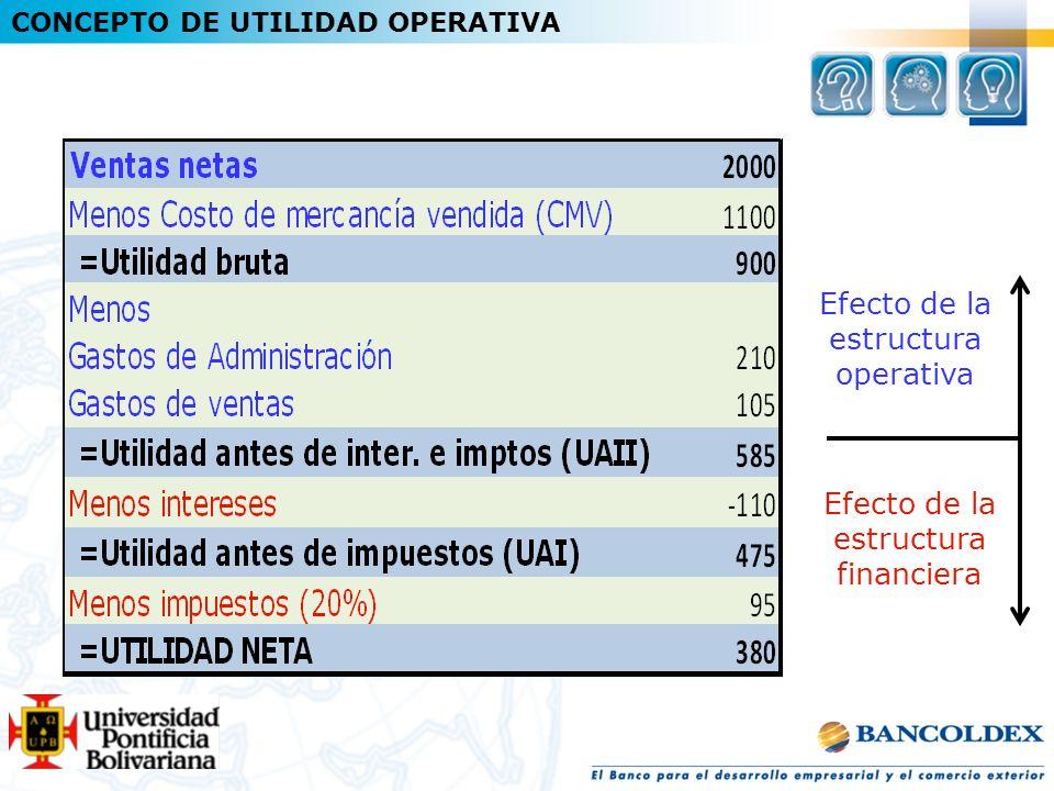 Efecto de la estructura operativa Efecto de la estructura financiera CONCEPTO DE UTILIDAD OPERATIVA