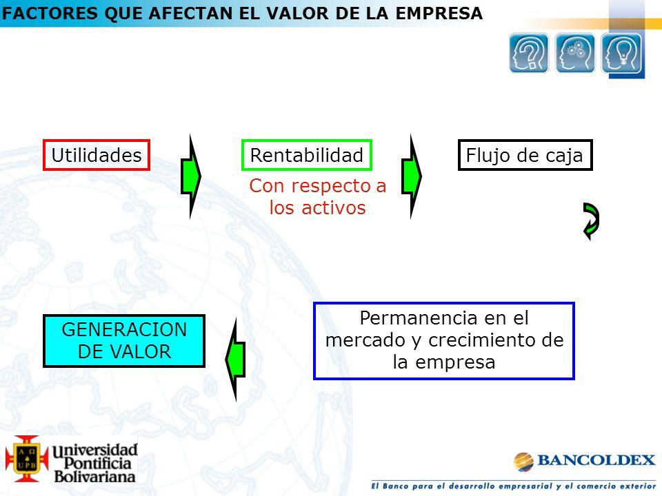 UtilidadesRentabilidadFlujo de caja Con respecto a los activos Permanencia en el mercado y crecimiento de la empresa GENERACION DE VALOR FACTORES QUE