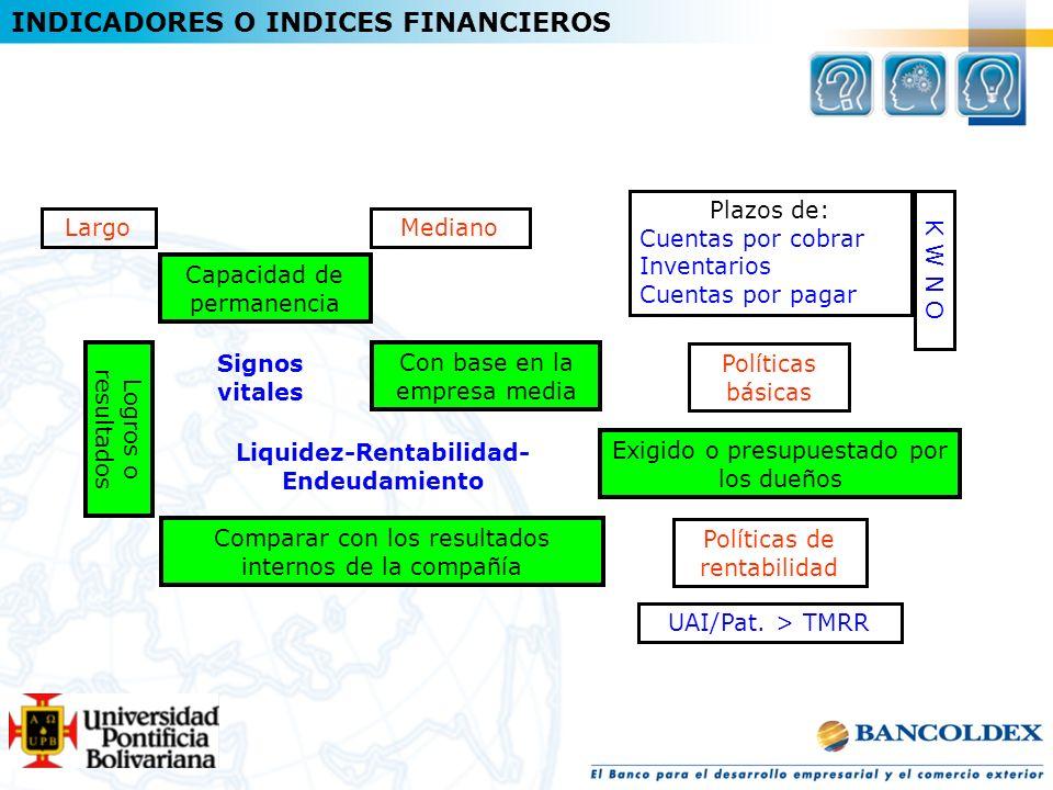 INDICADORES O INDICES FINANCIEROS Capacidad de permanencia Mediano Con base en la empresa media Largo Exigido o presupuestado por los dueños Políticas