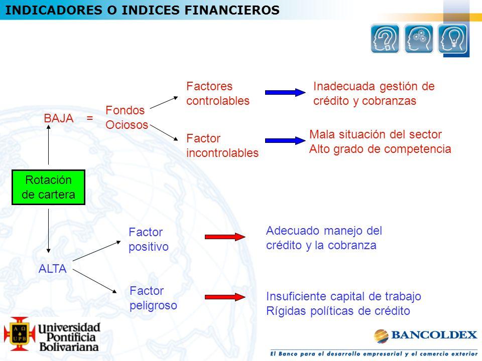 Rotación de cartera Adecuado manejo del crédito y la cobranza Fondos Ociosos Factor peligroso Factor positivo ALTA BAJA = Factor incontrolables Factor