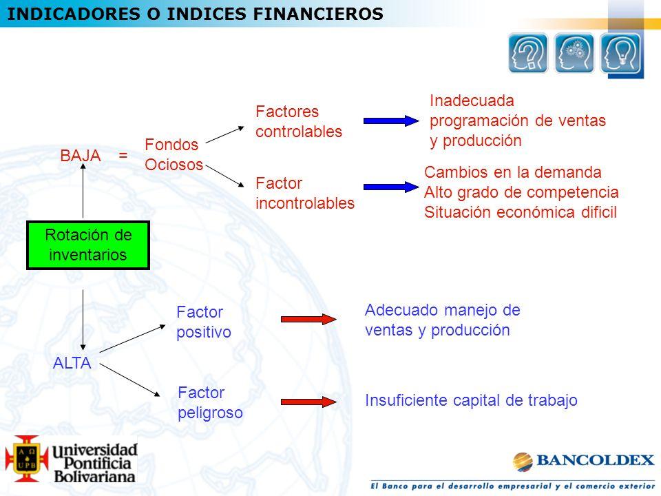 Rotación de inventarios Adecuado manejo de ventas y producción Fondos Ociosos Factor peligroso Factor positivo ALTA BAJA = Factor incontrolables Facto
